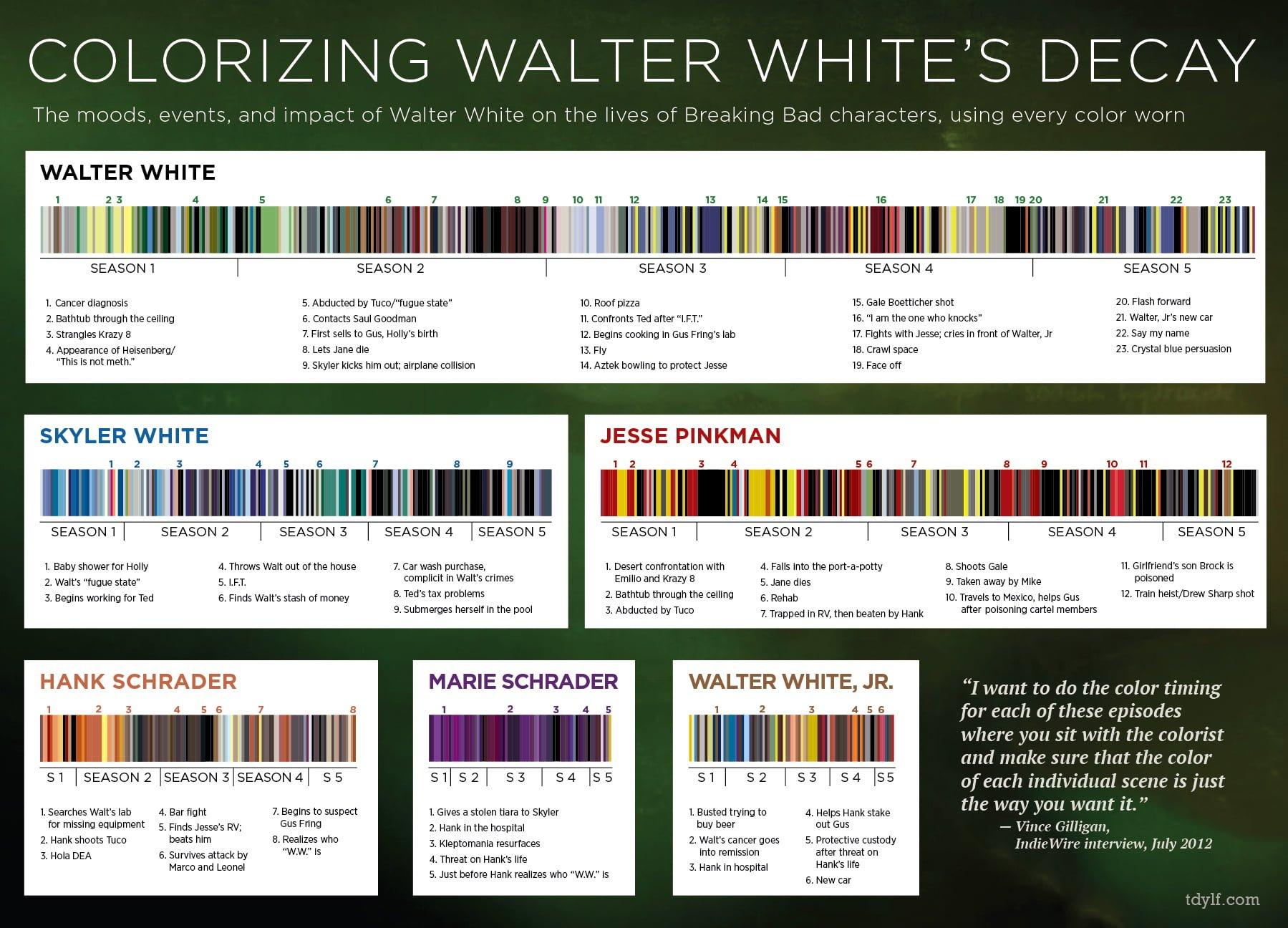 Breaking Bad dizisinin renklerini analiz eden infografik